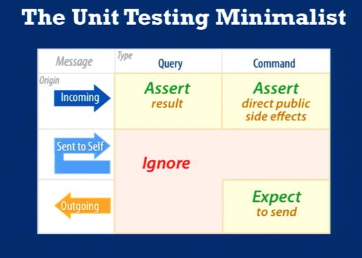 Unit  Testing Tips